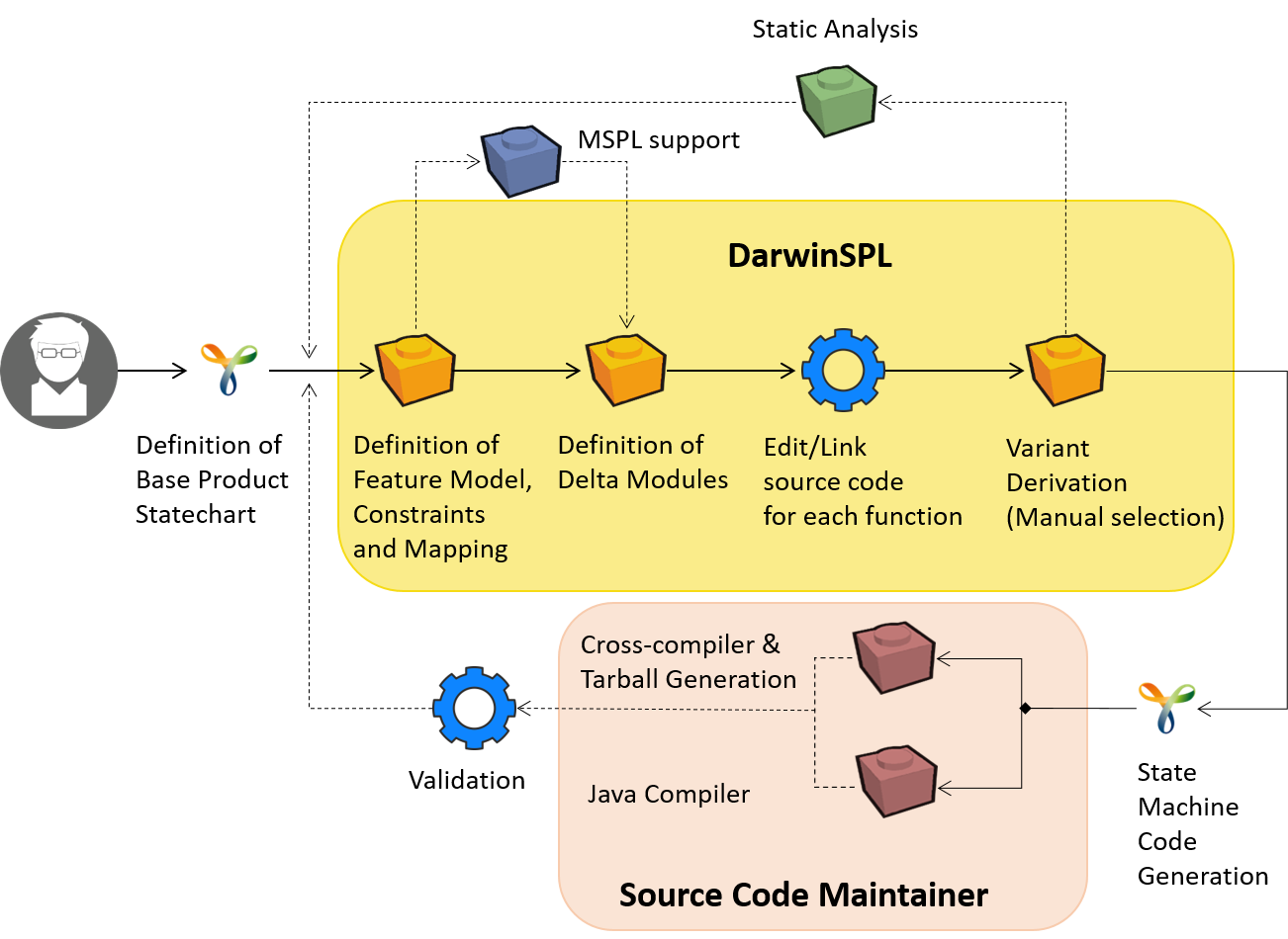 DevelopmentView.png