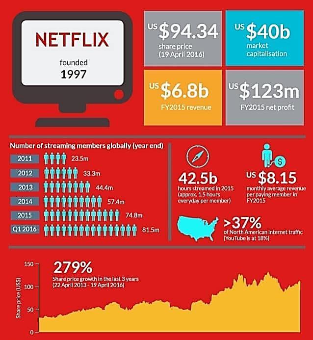 https://seawallalife.com/wp-content/uploads/2020/11/Key-Statistics-of-Netflix.jpg