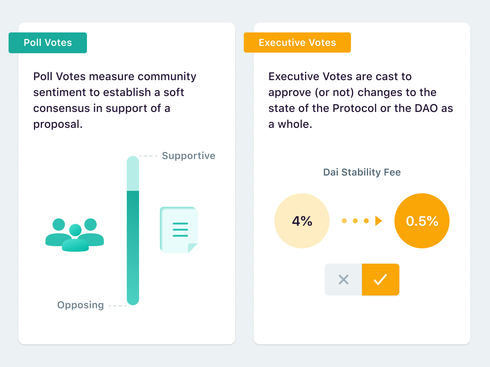 MKR holders use  the Maker Voting Portal to cast two types of votes