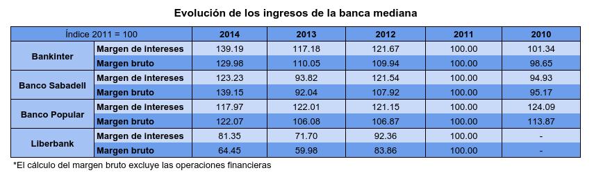Banca mediana Evolución Ingresos.png