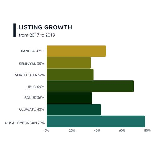 Graphic depicting the supply increase of villas for rent in Bali