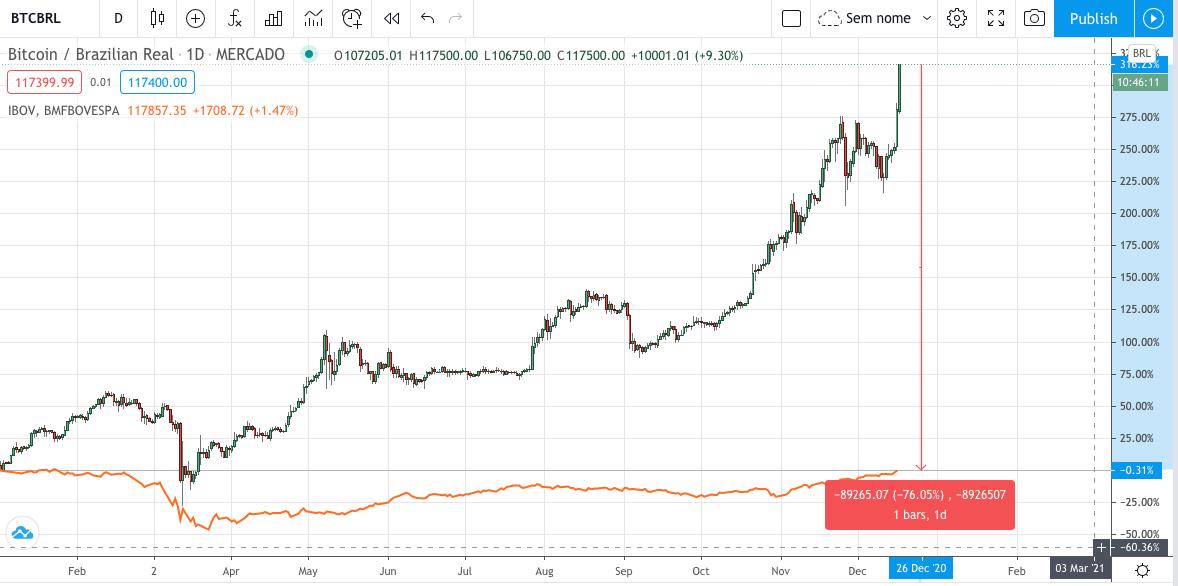 Queda para o bitcoin empatar com o ibov em 2020