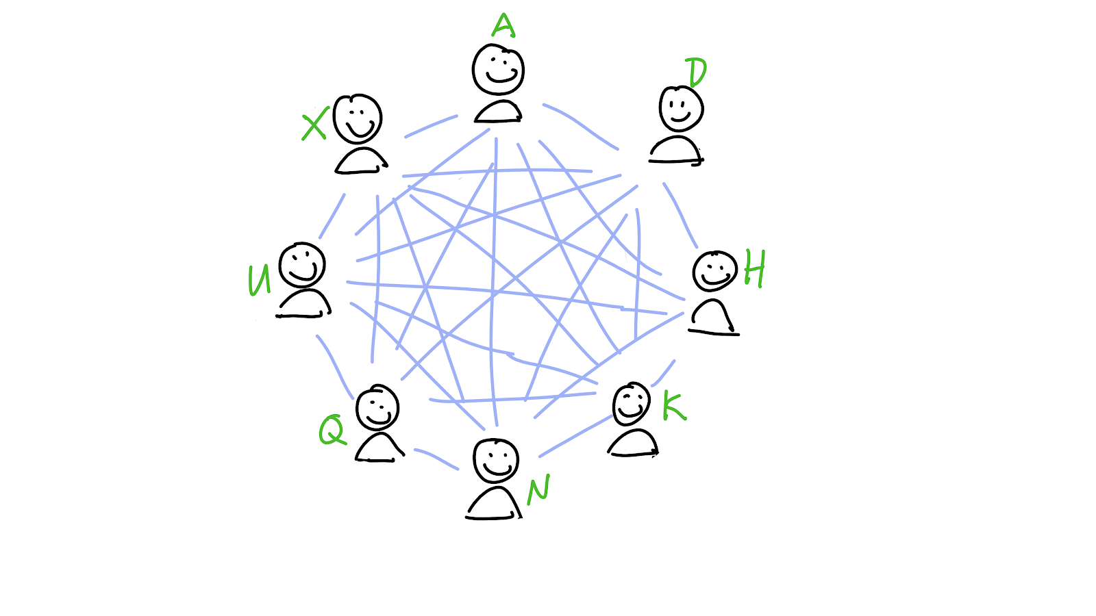 Eight peers, each with a key themselves: A, D, H, K, N, Q, U, and X.