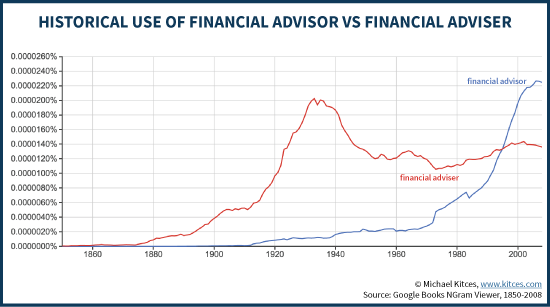 Chart showing historical use of the term financial advisor spelled with an a vs financial adviser spelled with an e. The former now greatly exceeds use than the latter which had been more popular until the late 1990s.