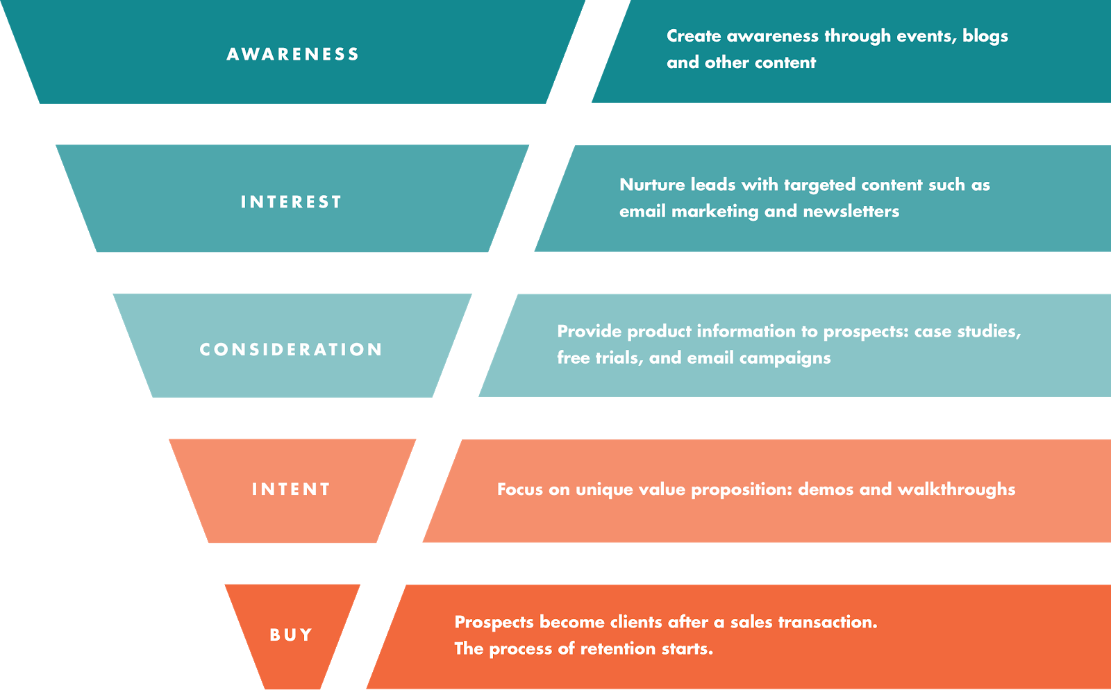 Displays each stage of the marketing funnel: awareness, interest, consideration, intent and buy.