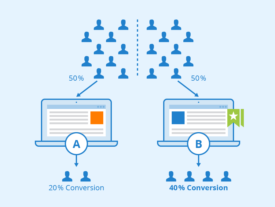 What is A/B testing and what can it be used for? - Seobility Wiki
