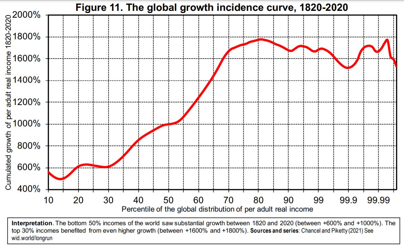 Wzrost dochodów w latach 1820-2020, decyle dochodowe