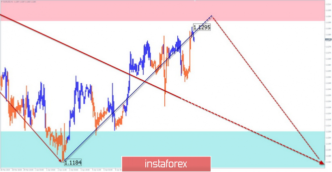 Simplified wave analysis and forecast for April 12 (EUR/USD, USD/JPY, GOLD)