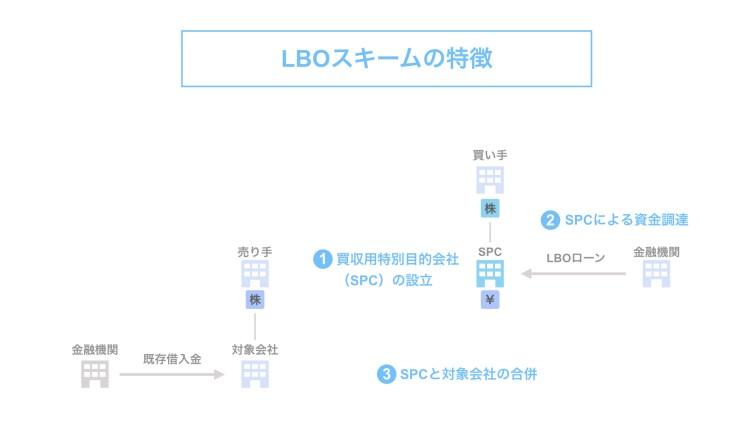 LBOスキームの特徴
