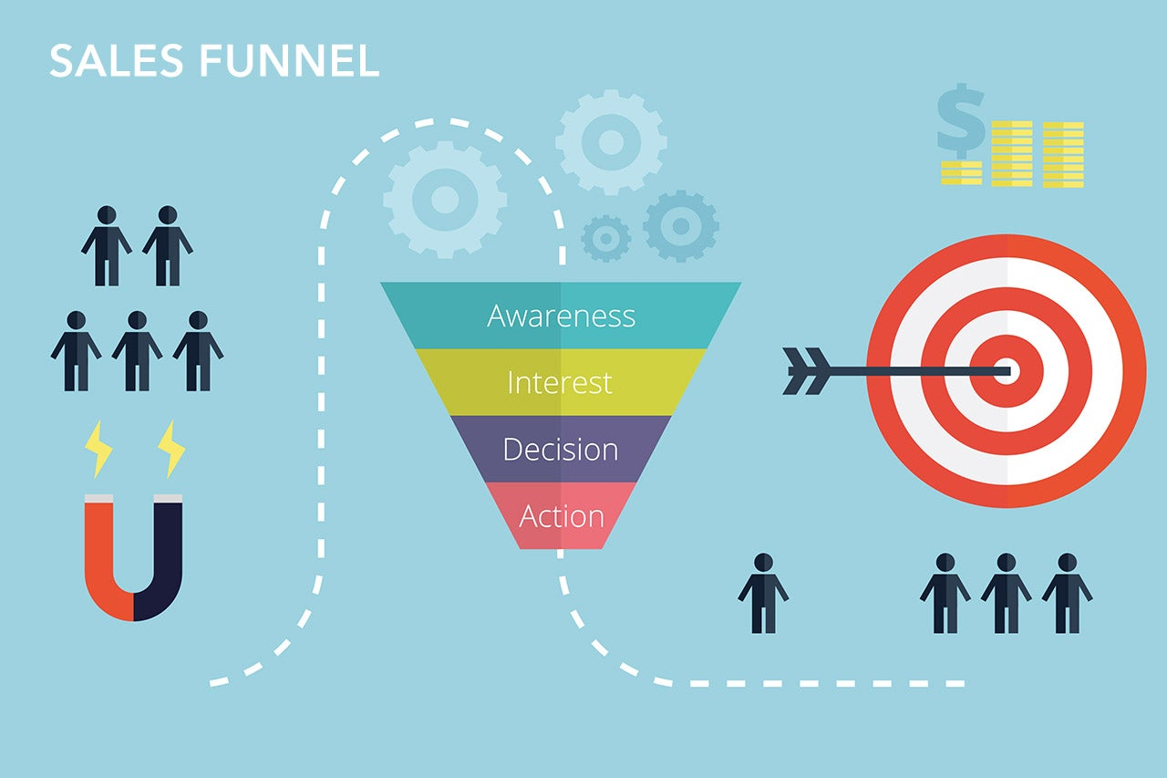 A recruitment funnel is a specific type of sales funnel.