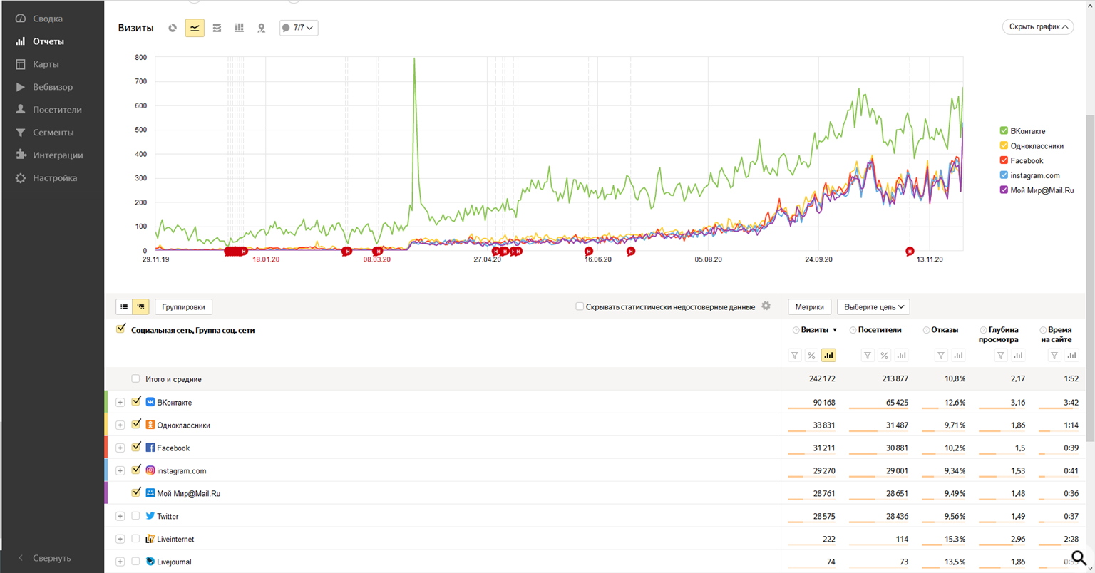 Массовая накрутка поведенческих факторов в рунете график трафика из соцсетей