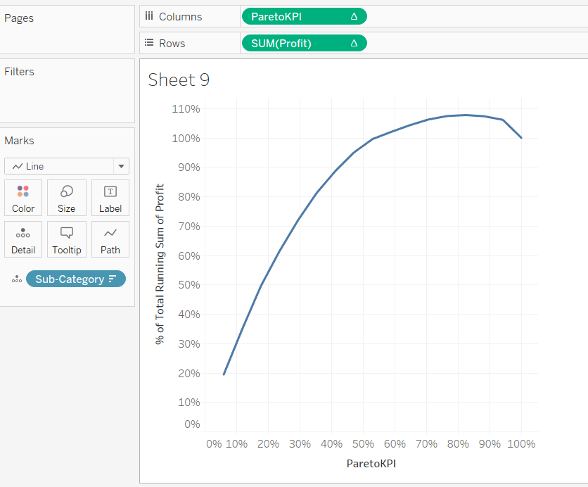 Pareto Chart In Tableau 38