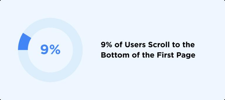 диаграмма процента досмотров первой страницы выдачи до конца