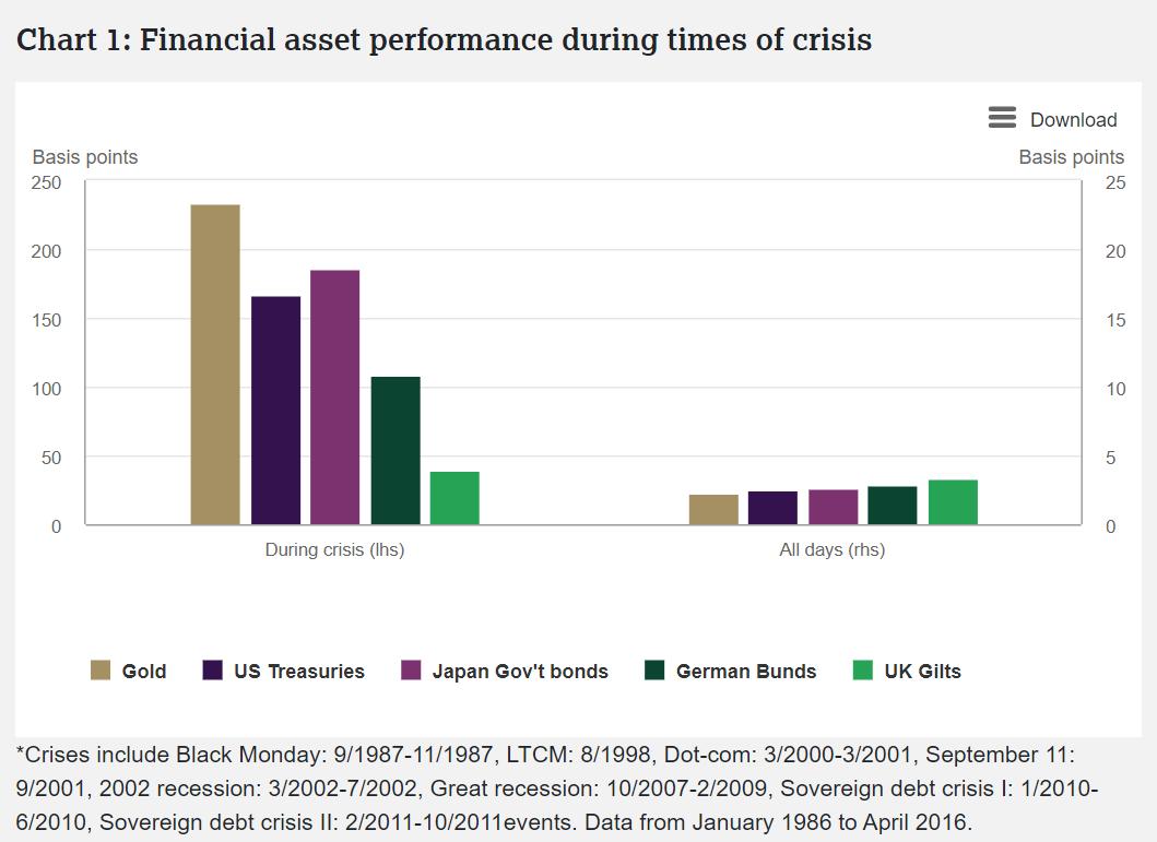 la performance des assets financiers durant les crises