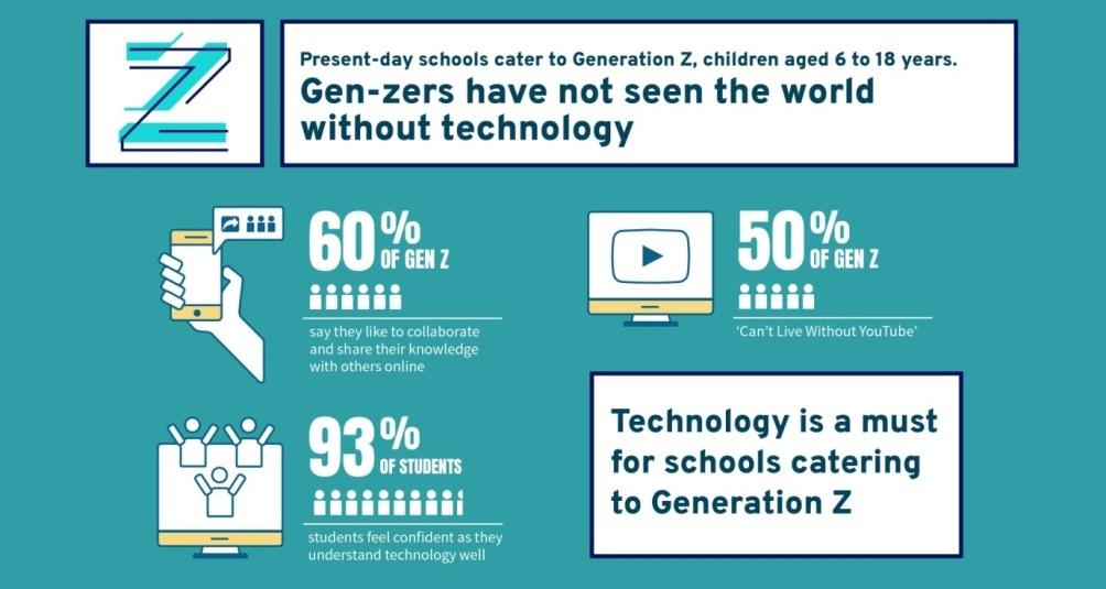 Education for Generation Z is deeply intertwined with technology