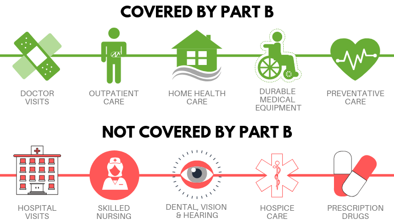 Medicare part B coverage