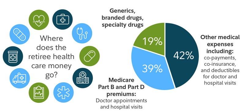 Main Sources of Health Care Costs