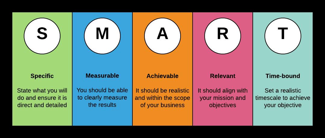 smart objectives framework