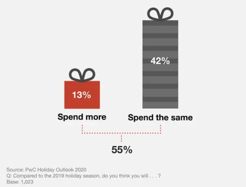 Khả năng chi trả khách hàng cho mùa mua sắm 2020