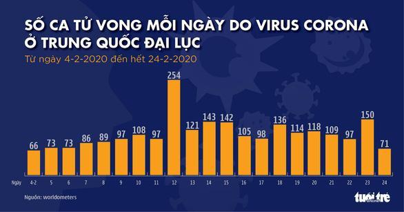 Tử vong do virus