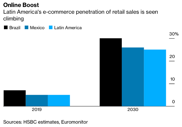 Latin America's e-commerce penetration of retail sales is seen climbing