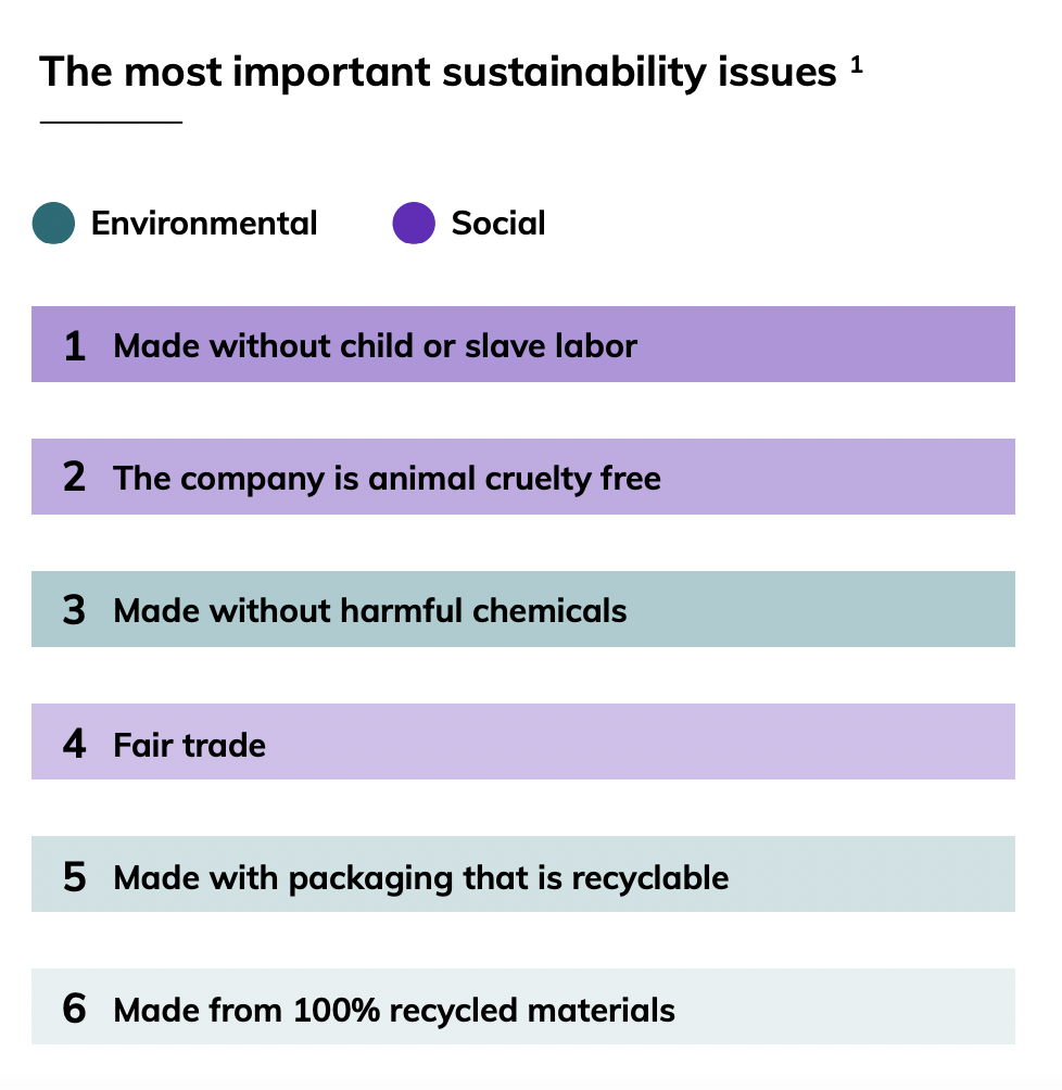 Top Sustainability Issues