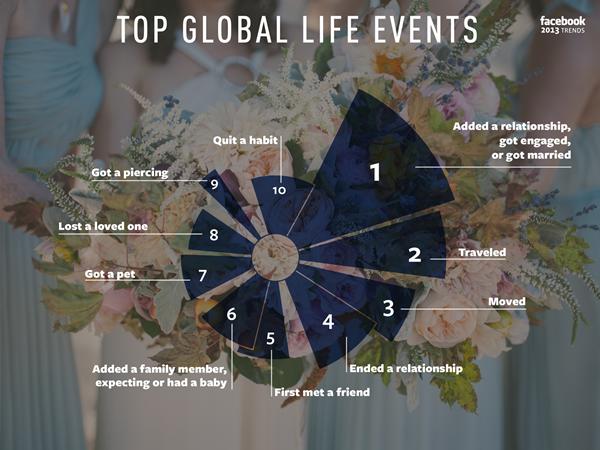 أكثر أحداث الحياة رواجاً او شعبية على فيسبوك خلال 2013