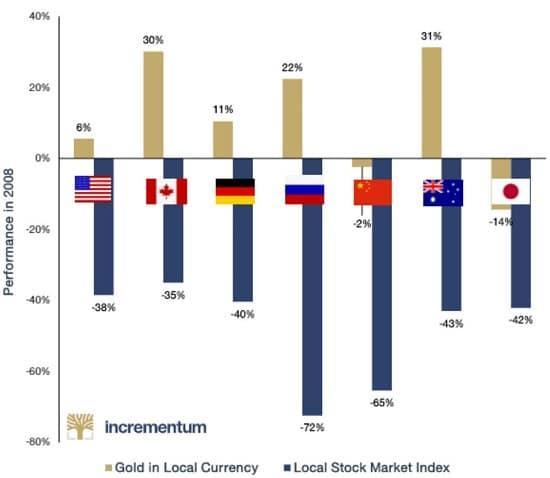 graphique Incrementum marchés actions