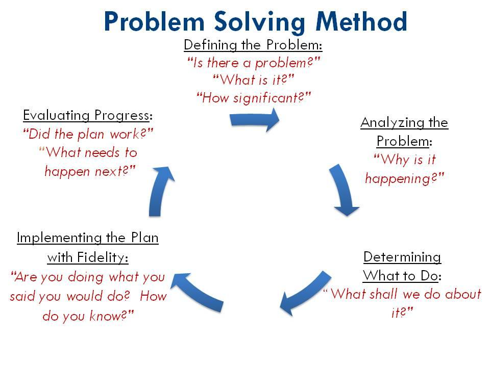 Image result for problem solving diagram methods