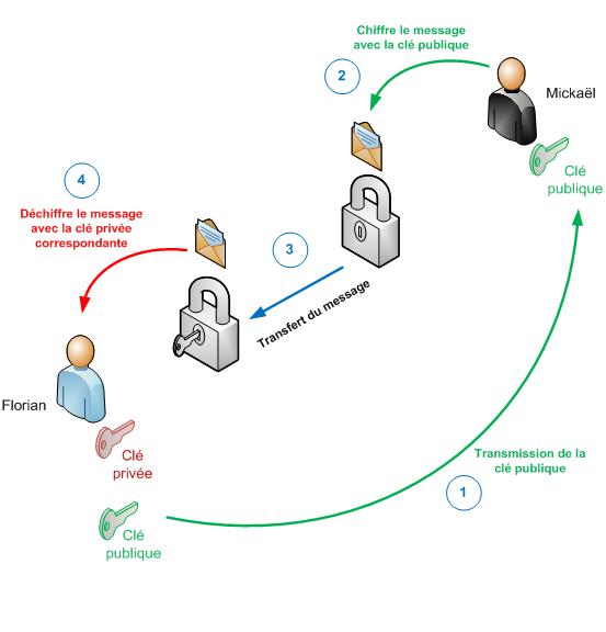 Schéma du fonctionnement du chiffrement asymétrique