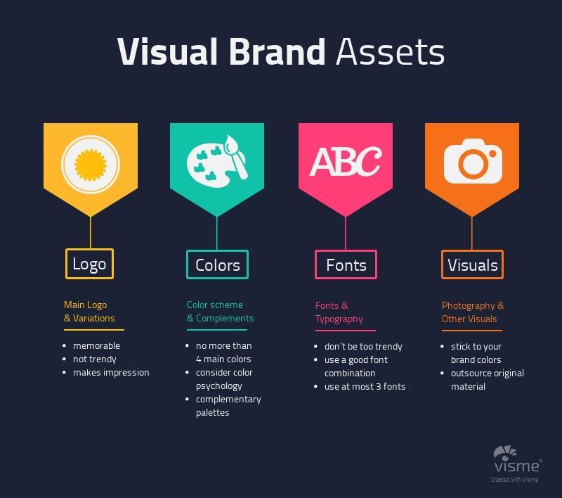 visual brand asset diagram