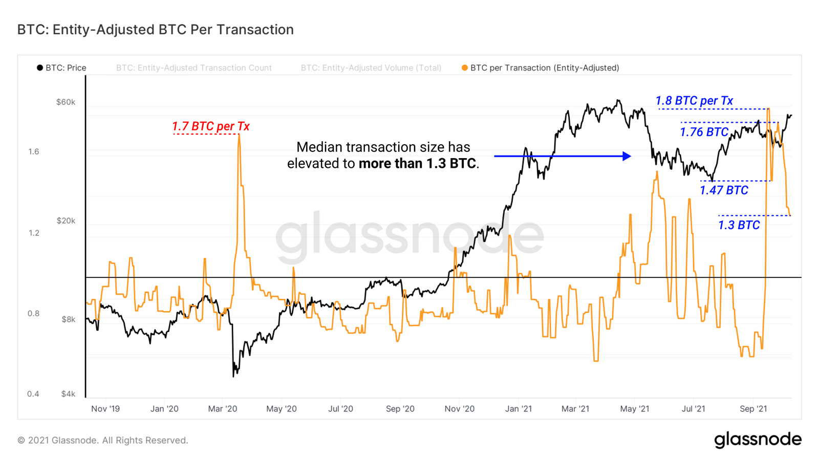 Entidades ajustadas por transações de bitcoin, gráfico