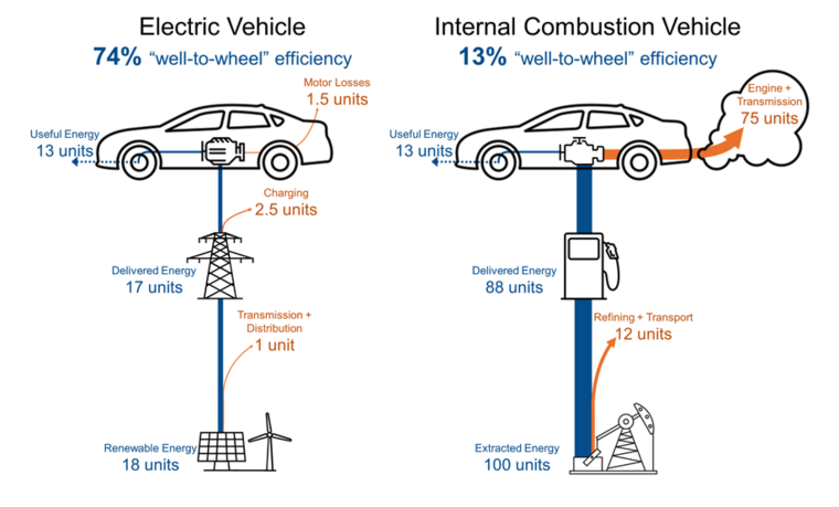 Image result for electric vehicle efficiency