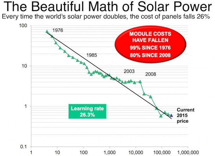 Solar Efficiency Is Irrelevant Cost Is King Gbig Insight