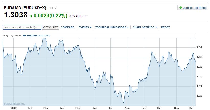 euro/dollar grafiek 2012