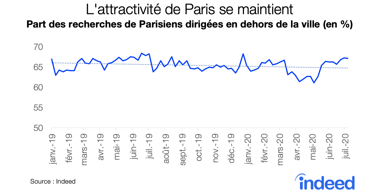 L'attractivitee de Paris de maintient
