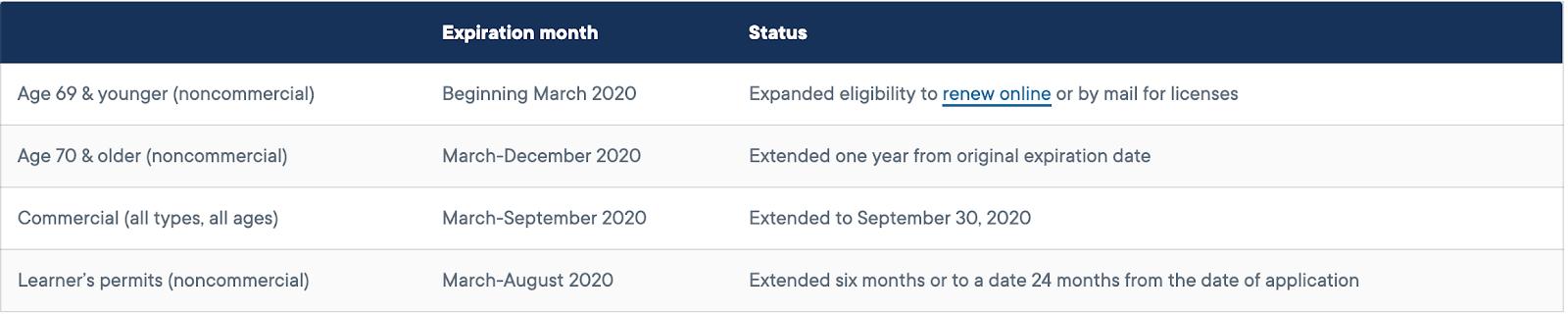 California license extensions