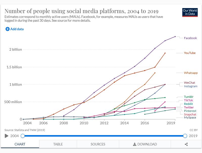 social media w przyszłości