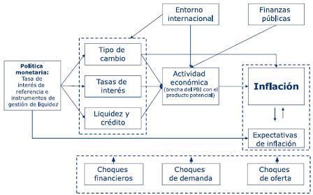 Resultado de imagen para teoria y politica monetaria