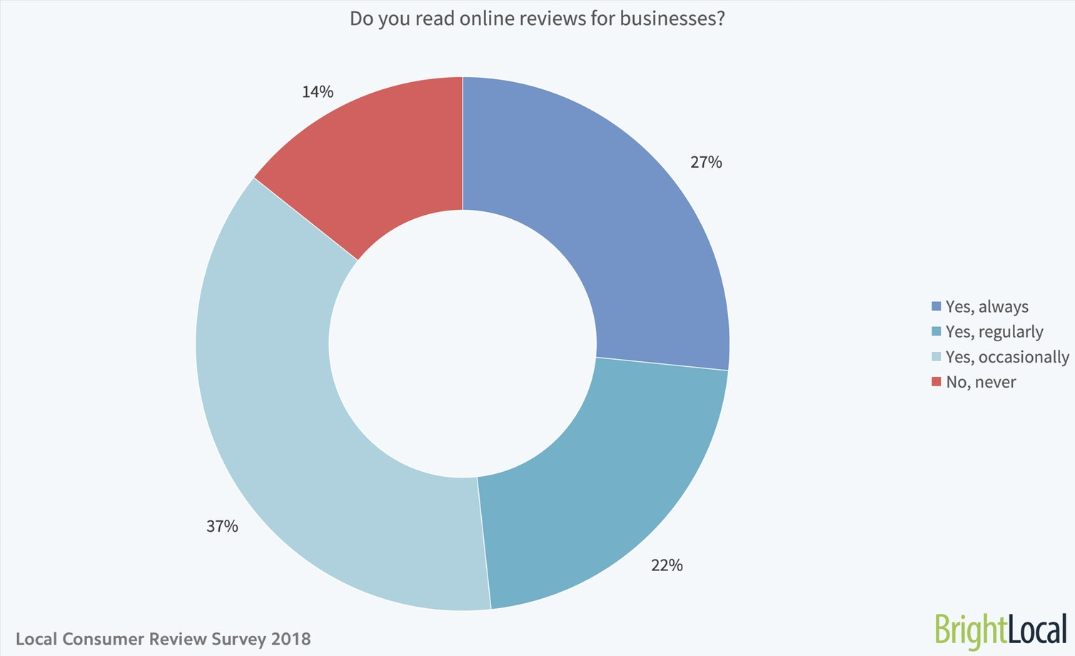 Strategy #2 Respond to Diners Who Leave Reviews Statistic | Social Media Strategies for Restaurants