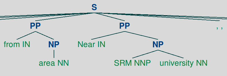 Syntactic Parse tree