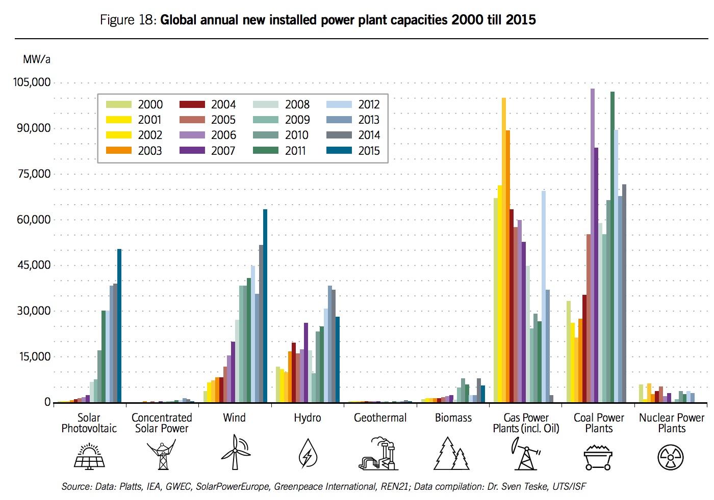 Evolution parc énergétique mondial.jpg