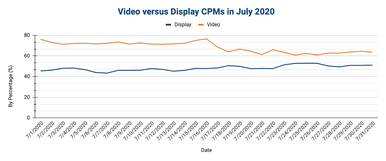 vide versus display CPMs in July 2020