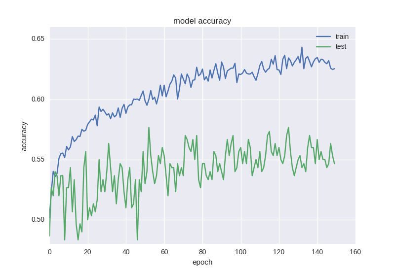 accuracy plot   Forecasting Financial Time Series