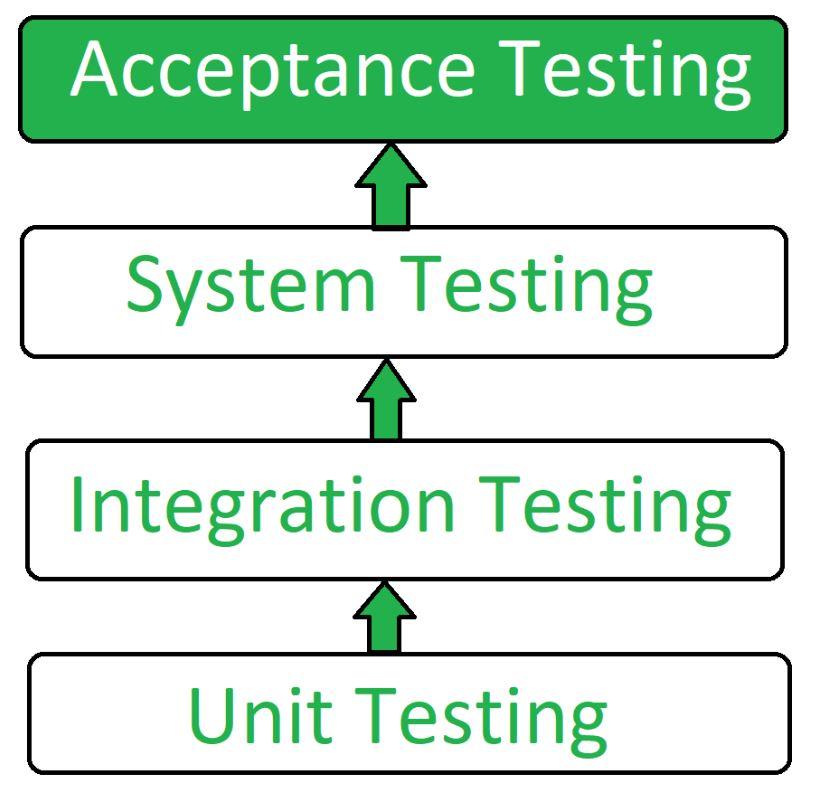 ตัวอย่างรูปภาพกระบวนการทดสอบซอฟต์แวร์
