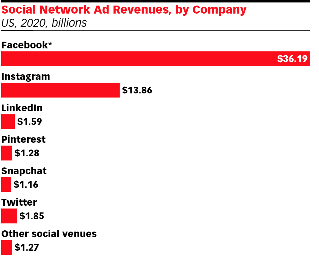 Social networks by ad revenue in 2020