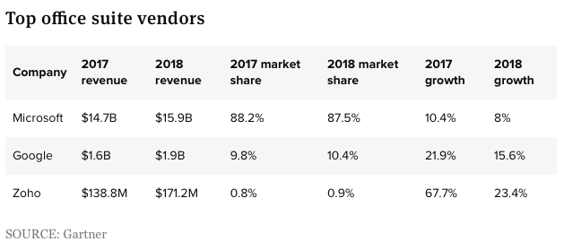 Is Microsoft a good stock to buy? Top office suite vendors, Gartner