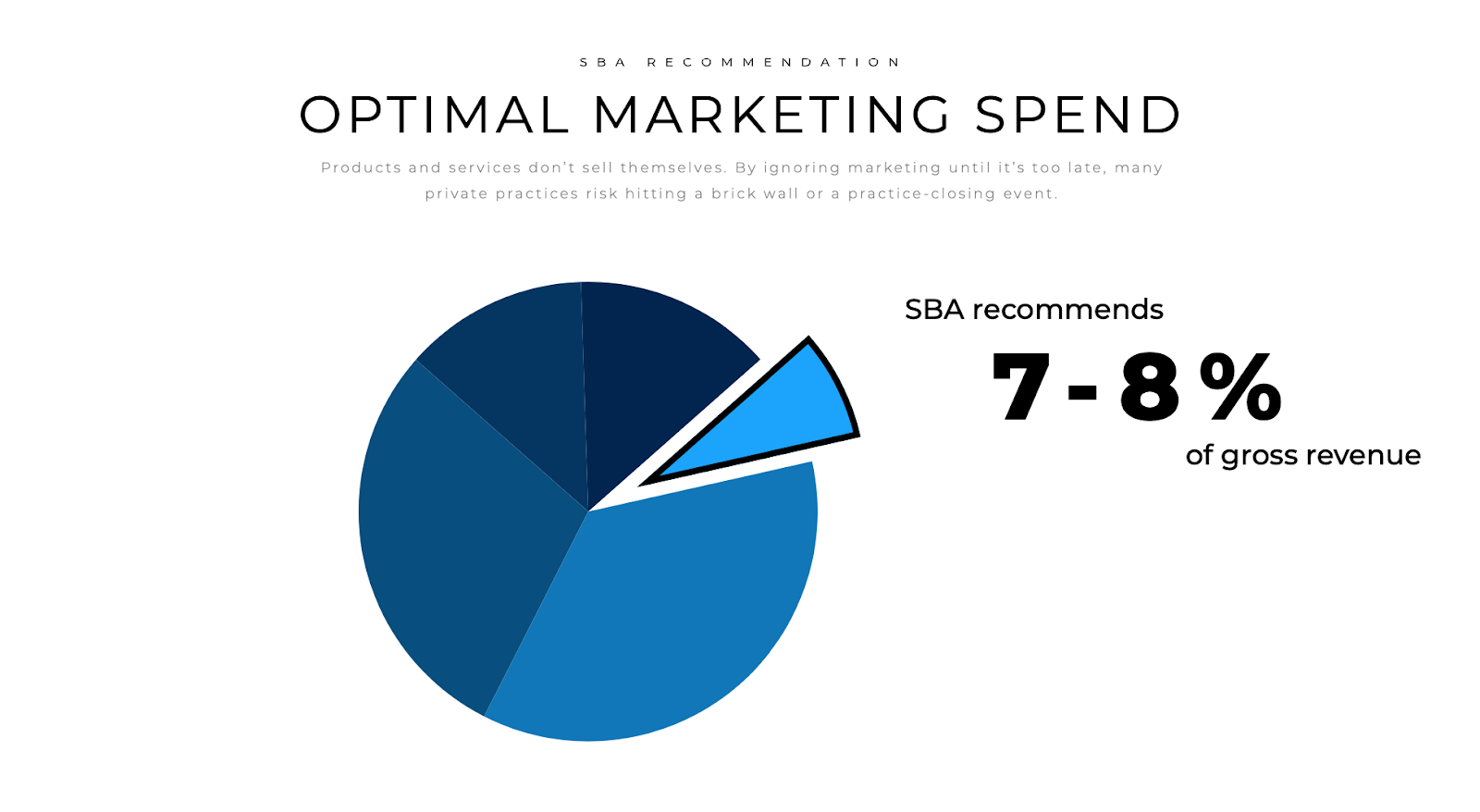Pie chart showing the SBA recommendation of 7-8% of gross revenue for businesses under $5 million per year.