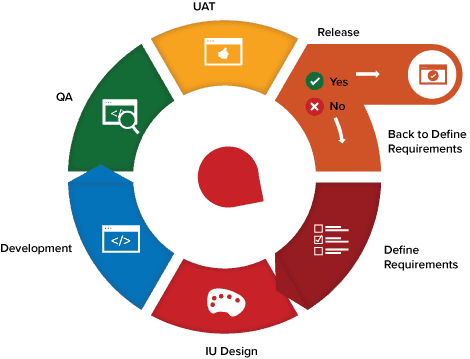 Agile Metodology Principle