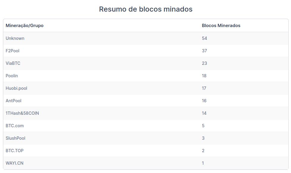 Tabela com resumo dos blocos minerados